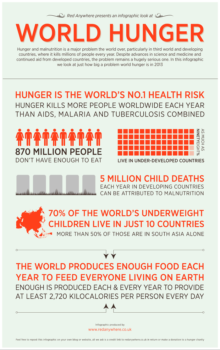 prevalence of poverty and insecurity potentialities Home 2018 world hunger and poverty facts and statistics 2018 world hunger and poverty facts and statistics this fact sheet is divided into the following sections:.