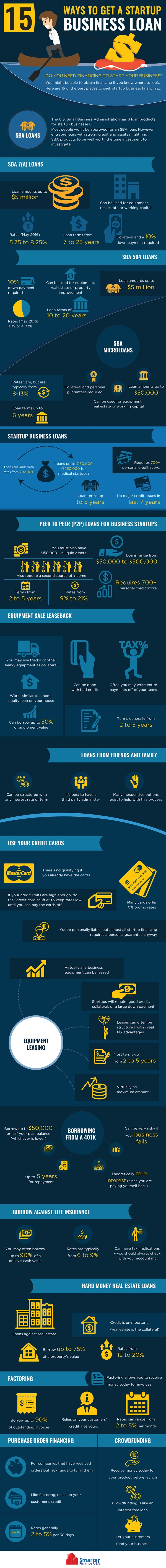 15 Ways to Get a Startup Business Loan