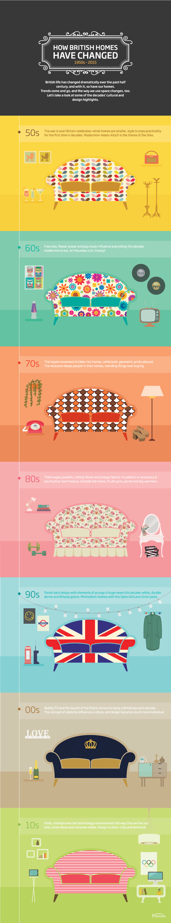 How British Homes Have Changed 1950s - 2015