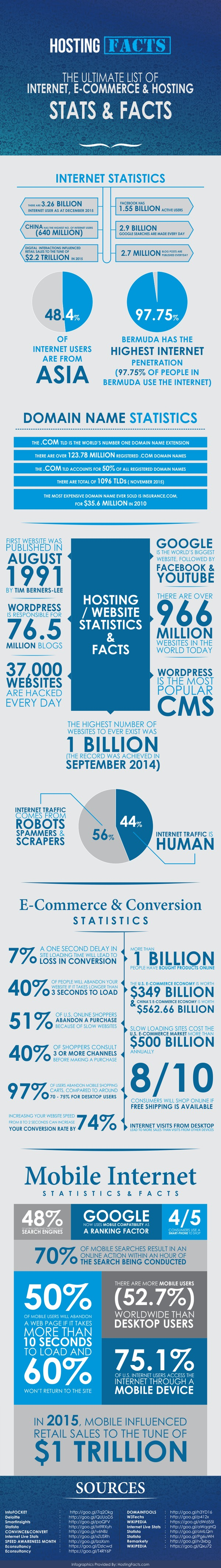 The Ultimate List of Internet, E-commerce & Hosting Stats & Facts
