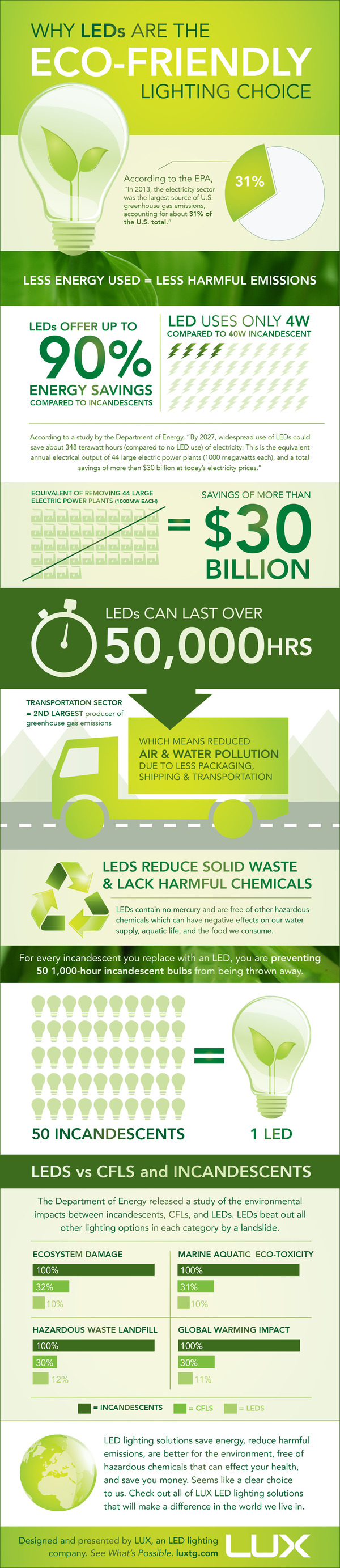 Why LEDs Are the Eco-Friendly Lighting Choice