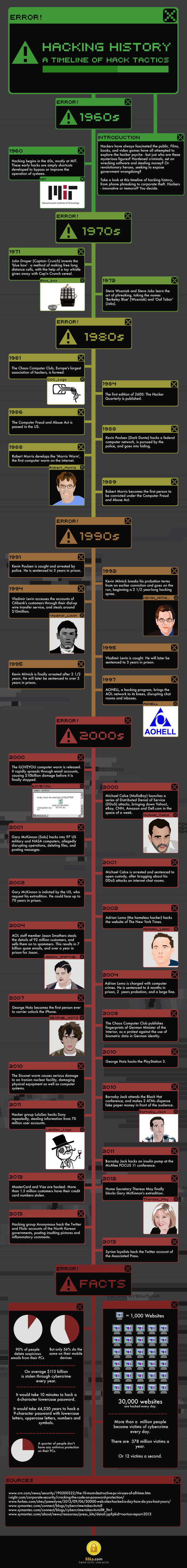 Hacking History: A Timeline of Hack Tactics