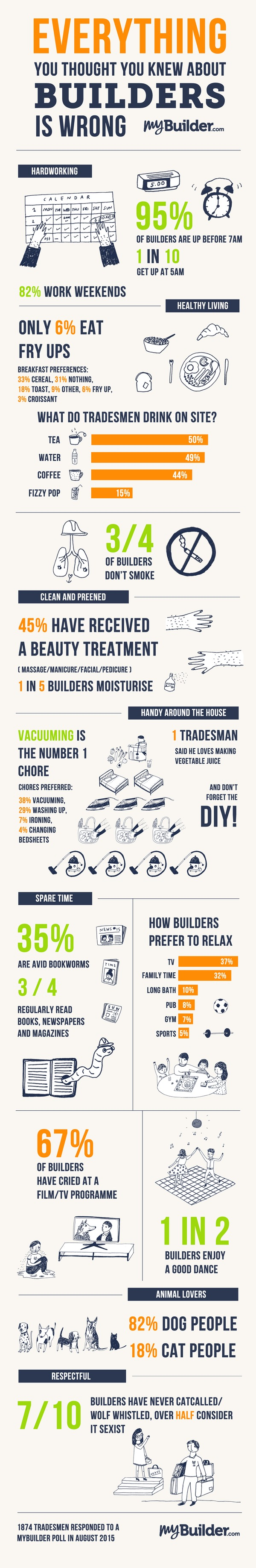 Everything You Thought You Knew About Builders is Wrong