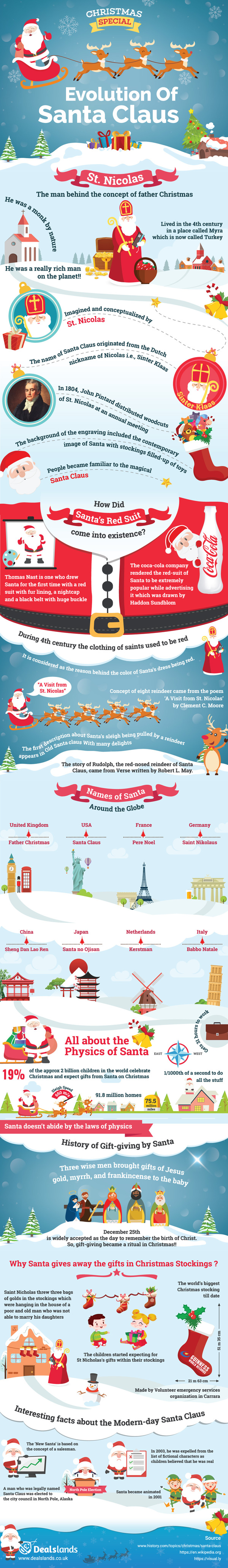 The Evolution Of Santa Claus