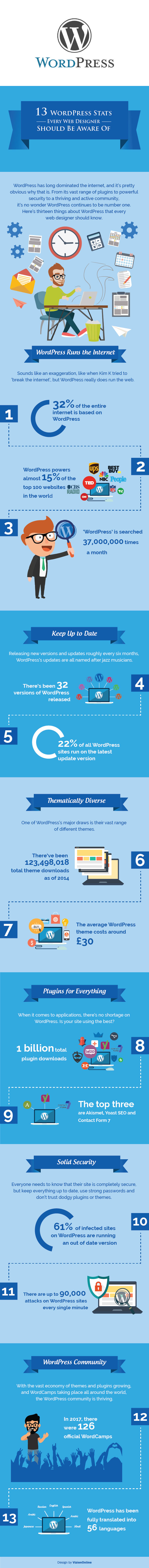 13 WordPress Stats Every Web Designer Should be Aware Of