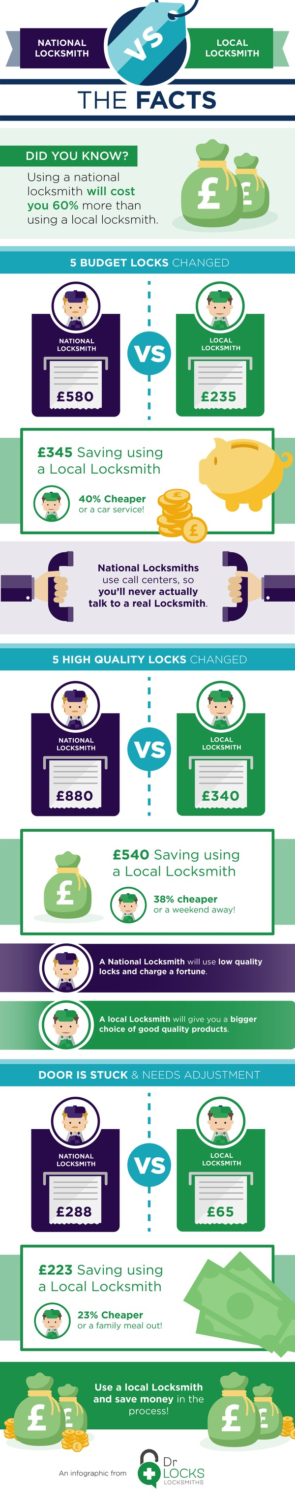 National Locksmith vs Local Locksmith: The Facts