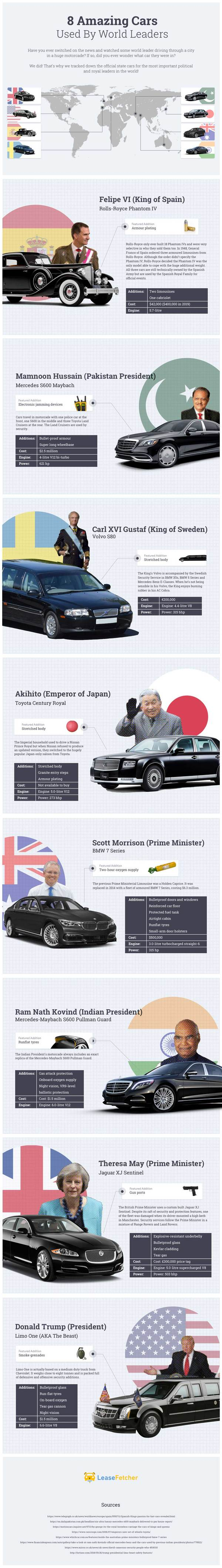 8 Amazing Cars Used by World Leaders