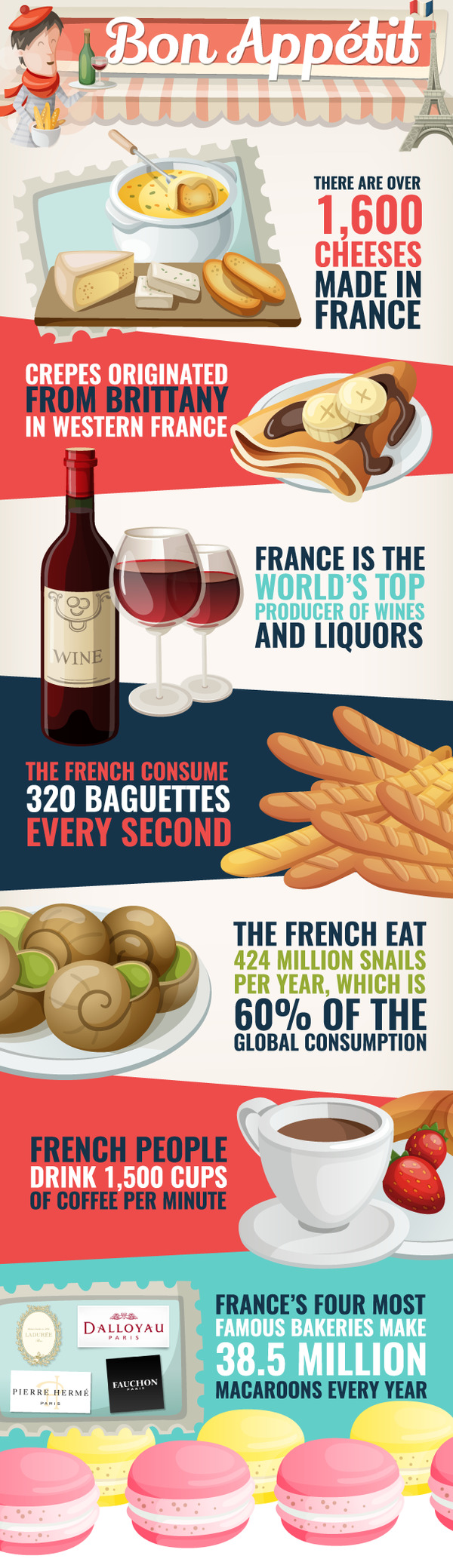 An Infographic About French Food