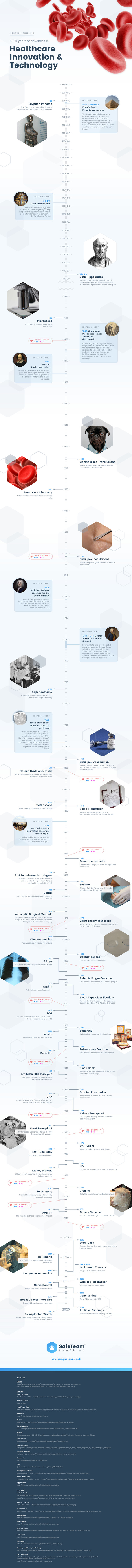 Medtech Timeline - 5000 Years of Advances in Healthcare
