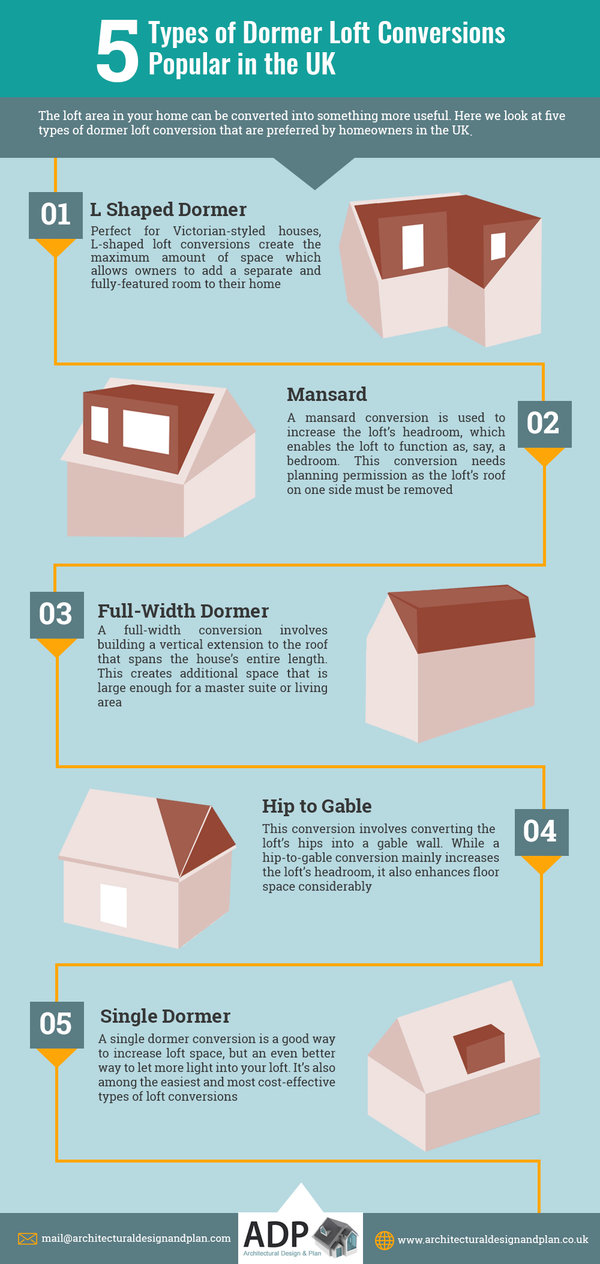 Types of Dormer Loft Conversions Popular in the UK