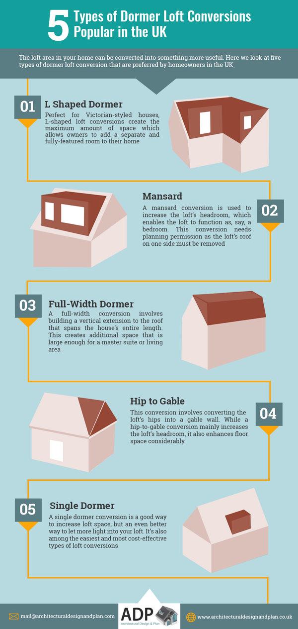 Types of Dormer Loft Conversions Popular in the UK