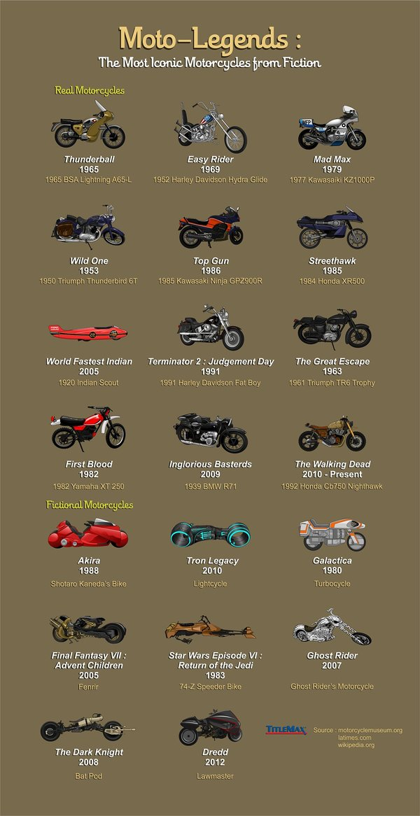 The Most Iconic Motorcycles from Fiction