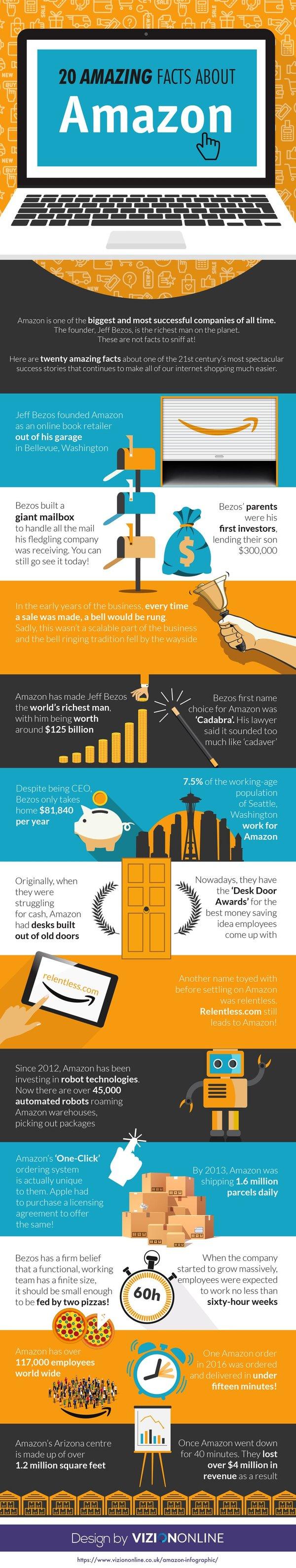 20 Amazing Facts About Amazon
