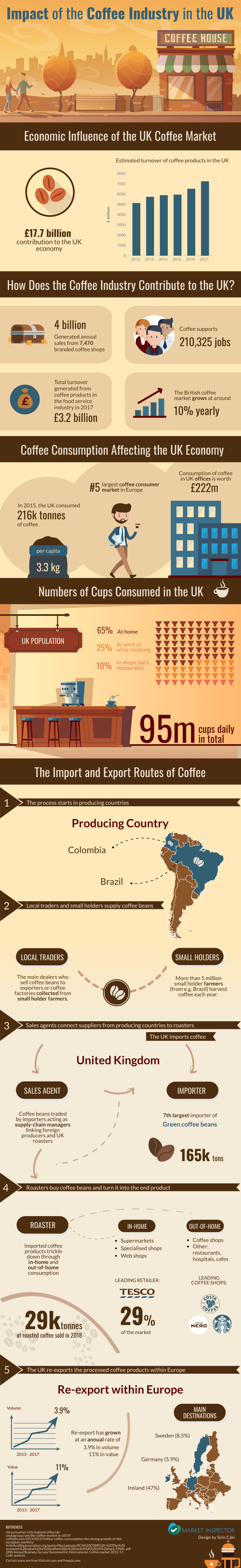 Impact of the Coffee Industry in the UK