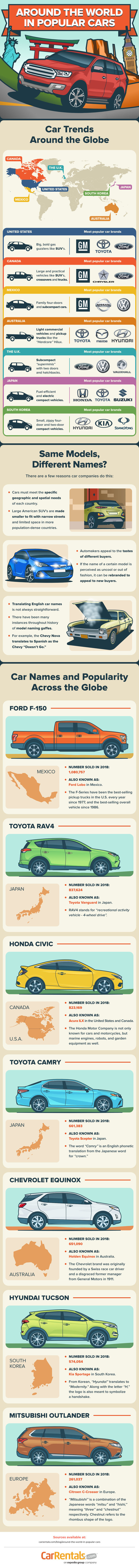 Around the World in Popular Cars