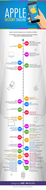 Apple History Timeline