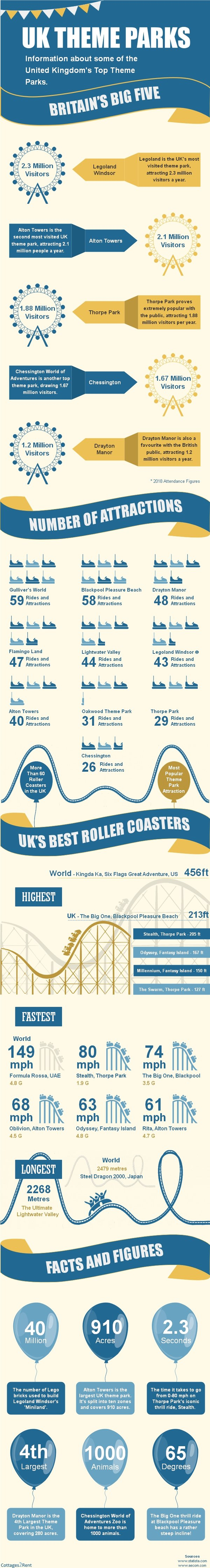 Top UK Theme Parks