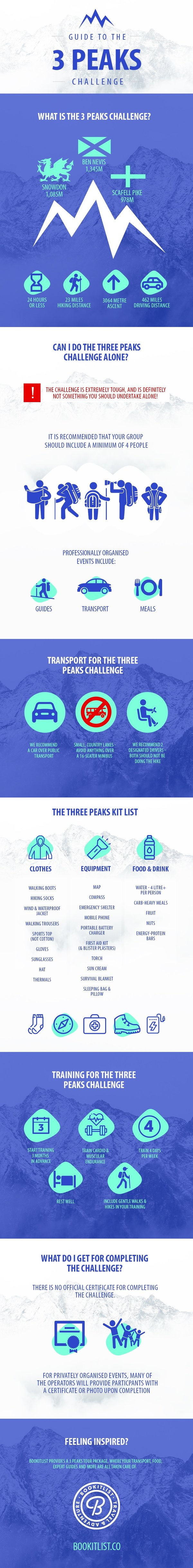 A Guide to the 3 Peaks Hiking Challenge