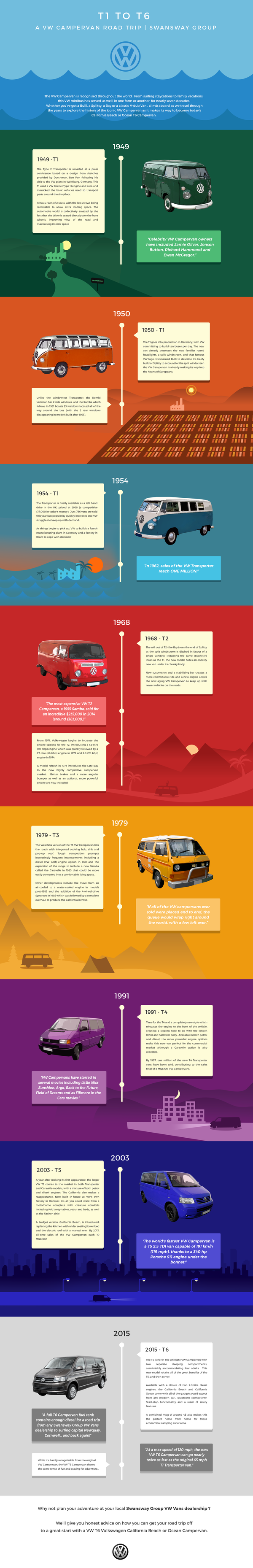 The History of the VW Campervan