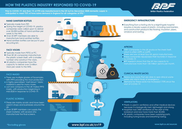 How the Plastics Industry Responded to COVID-19