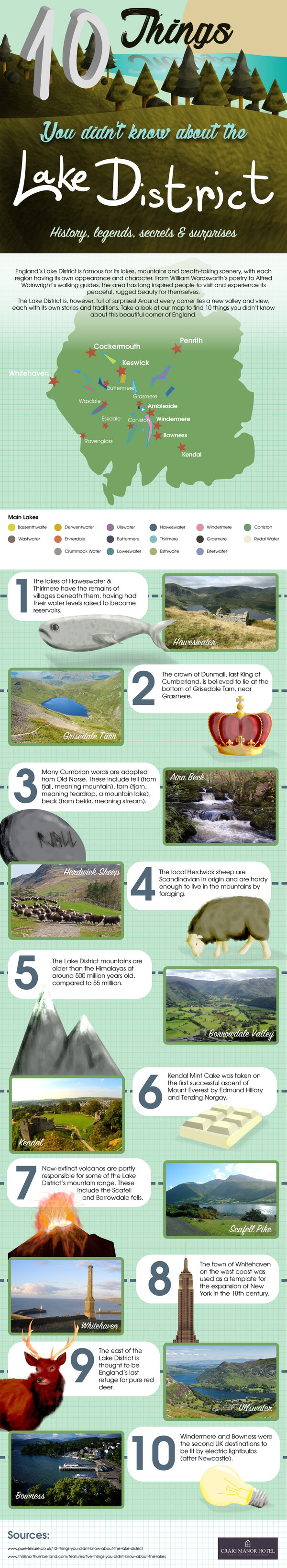 10 Things You Didn't Know About The Lake District